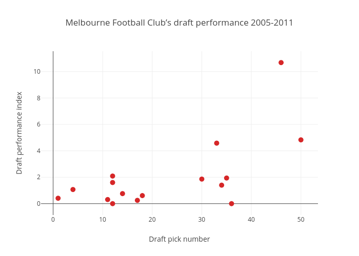 Melbourne Football Club's draft performance 2005-2011 | scatter chart made by Joshnicholas | plotly