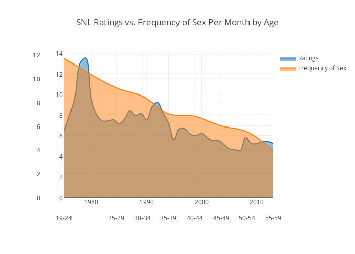 Frequency Of Sex By Age Group 54