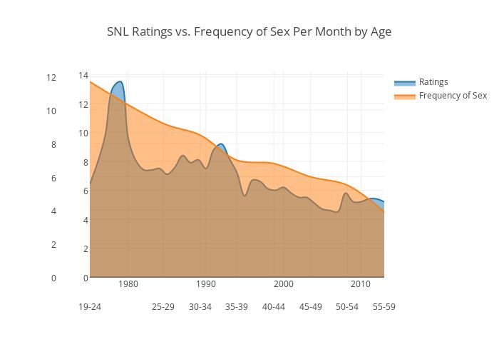 chastota-seksa-statistika