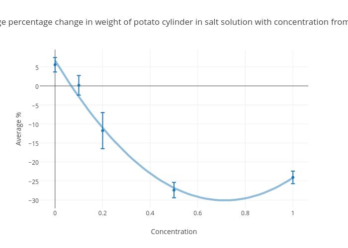 salt solution