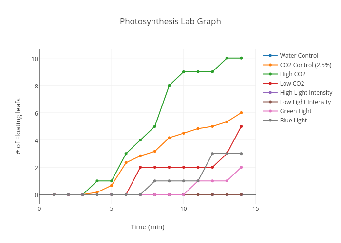 Photosynthesis lab graph scatter chart made by juliastillman plotly ccuart Choice Image