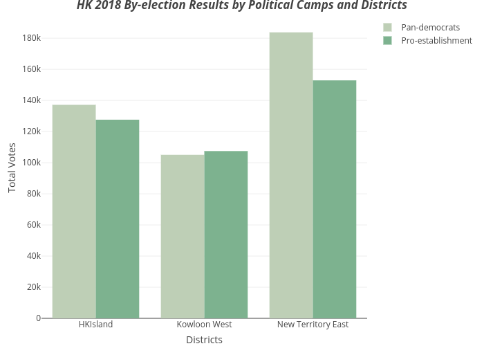 HK 2018 By-election Results by Political Camps and Districts | bar chart made by Juliannawqy | plotly
