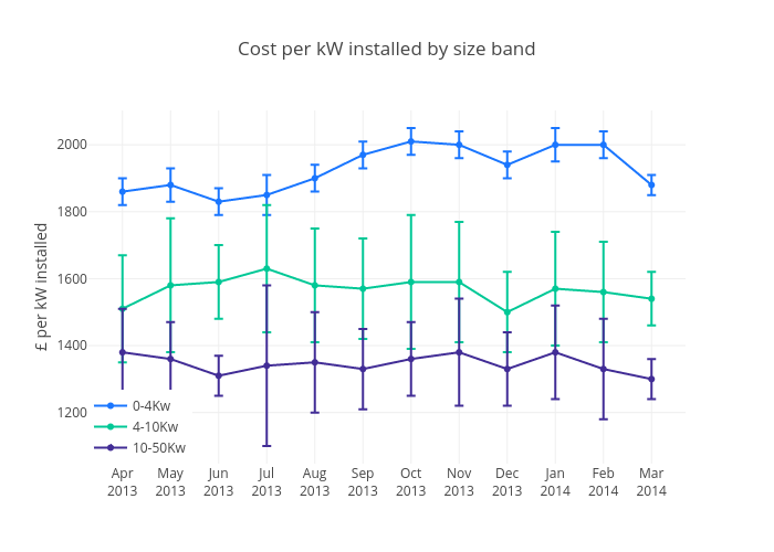 Cost per kW installed by size band | scatter chartwith vertical error bars made by Justglowing | plotly