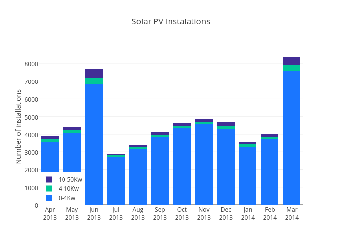 Solar PV Instalations | stacked bar chart made by Justglowing | plotly