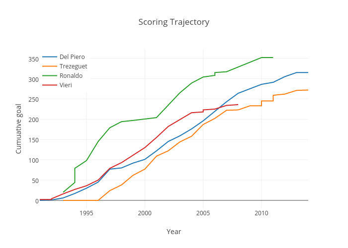 Scoring Trajectory | line chart made by Justglowing | plotly