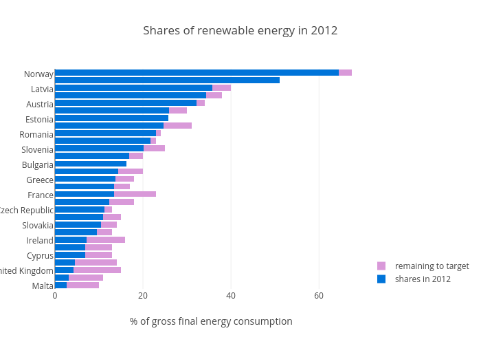 Shares of renewable energy in 2012 | stacked bar chart made by Justglowing | plotly