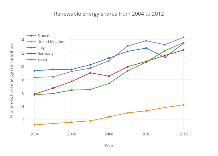 Renewable energy shares from 2004 to 2012 | scatter chart made by Justglowing | plotly