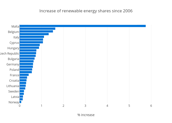 Increase of renewable energy shares since 2006 | bar chart made by Justglowing | plotly