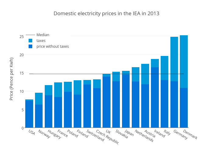 Domestic electricity prices in the IEA in 2013 | stacked bar chart made by Justglowing | plotly