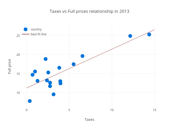 Taxes vs Full prices relationship in 2013 | scatter chart made by Justglowing | plotly