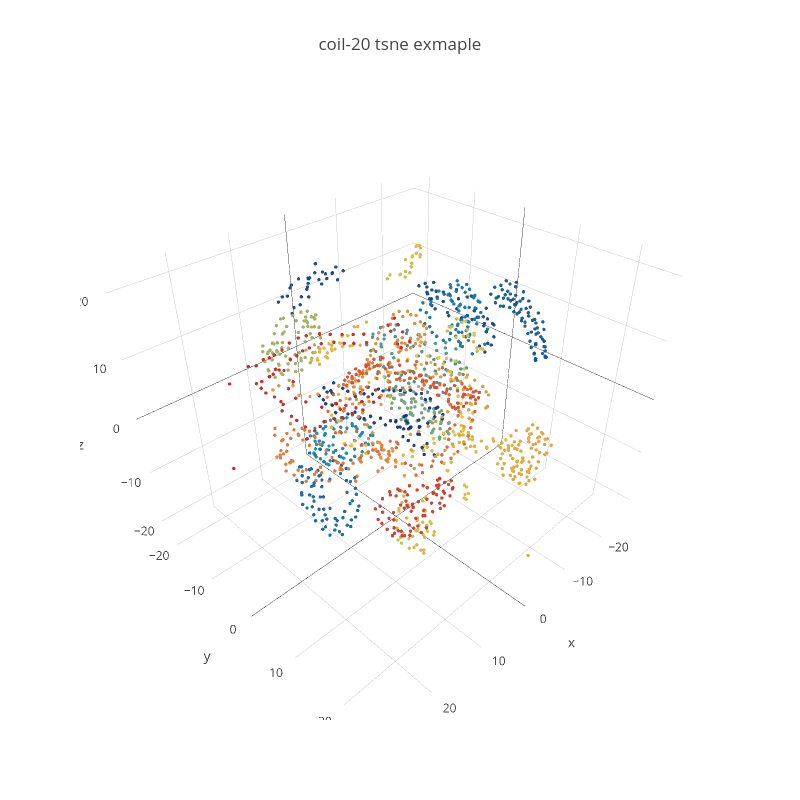 coil-20 tsne exmaple | scatter3d made by K3nt0w | plotly