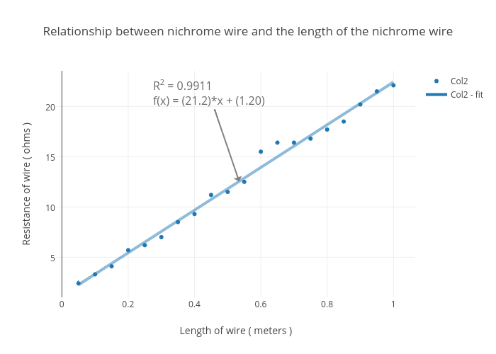 Relationship between nichrome wire and the length of the nichrome ...