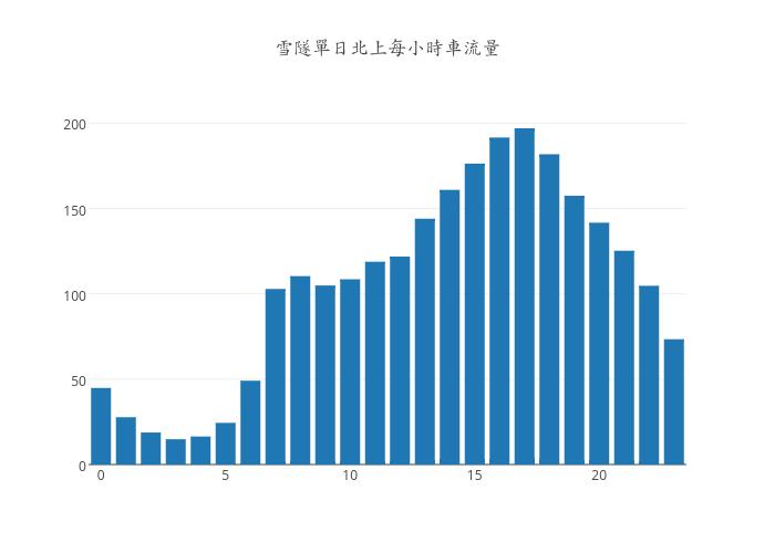 雪隧單日北上每小時車流量   bar chart made by Karllin   plotly