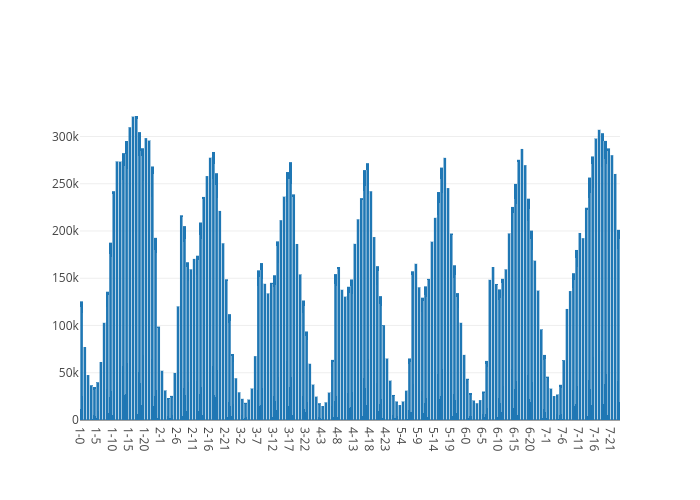Col5 | bar chart made by Karllin | plotly