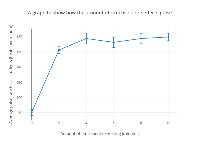 A graph to show how the amount of exercise done effects pulse a graph to show how the amount of exercise done effects pulse scatter chart made ccuart Choice Image