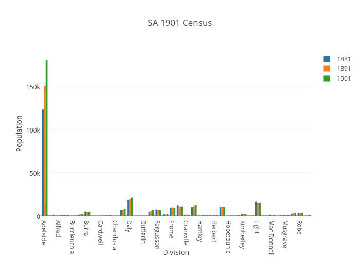 SA 1901 Census | bar chart made by Katie110 | plotly