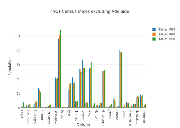 1901 Census Males excluding Adelaide   bar chart made by Katie110   plotly