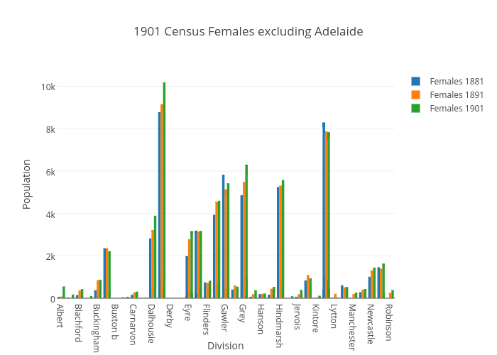 1901 Census Females excluding Adelaide | bar chart made by Katie110 | plotly
