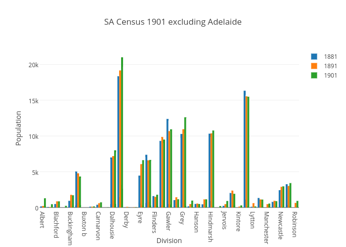SA Census 1901 excluding Adelaide | bar chart made by Katie110 | plotly