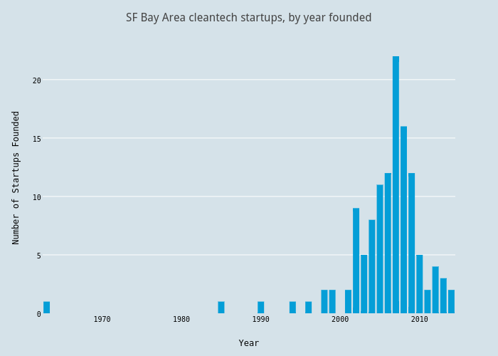 SF Bay Area cleantech startups, by year founded