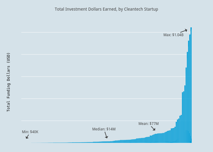 Total Investment Dollars Earned, by Cleantech Startup