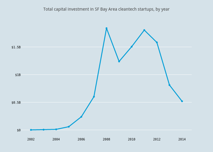 Total capital investment in SF Bay Area cleantech startups, by year