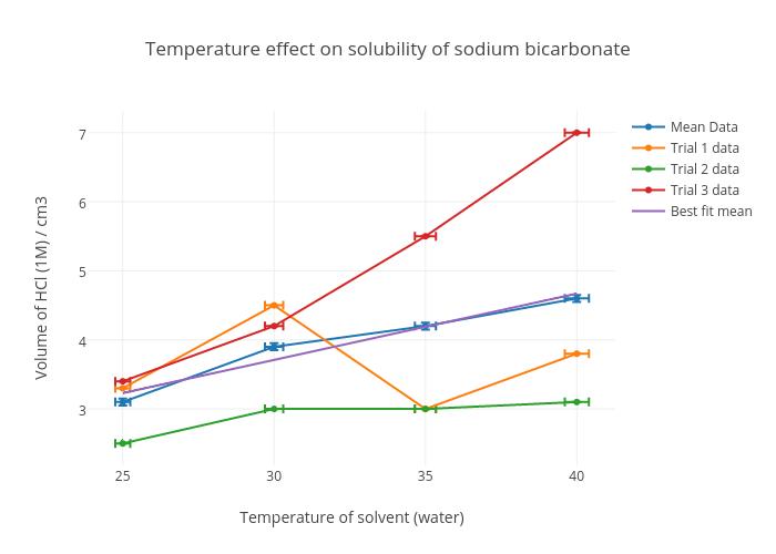 Temperature effect on solubility of sodium bicarbonate