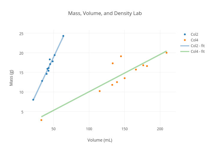 mass volume and density lab