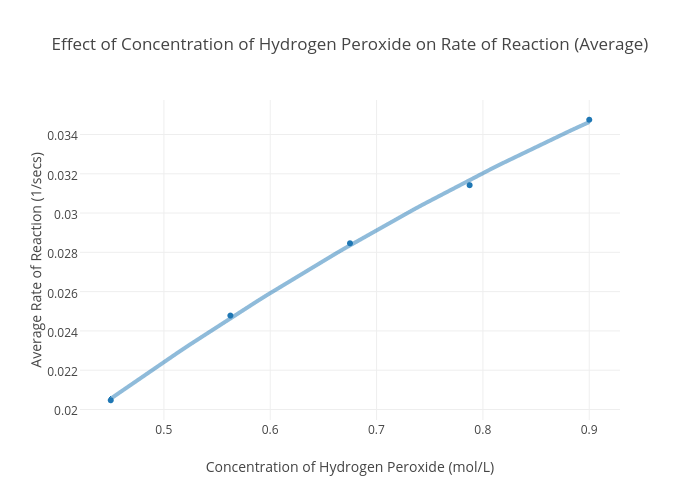 effect of varying concentration of h2o2 100 starter experiment - investigating the rate of reaction between hydrogen peroxide and iodide ions here is a suggested method to investigate the effect of varying the concentration.