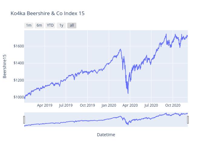 Ko4ka Beershire & Co Index 15   line chart made by Ko4ka   plotly