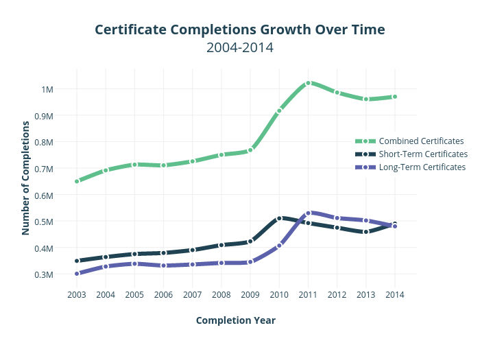 Certificate Completions Growth Over Time2004-2014 | scatter chart made by Krollins | plotly