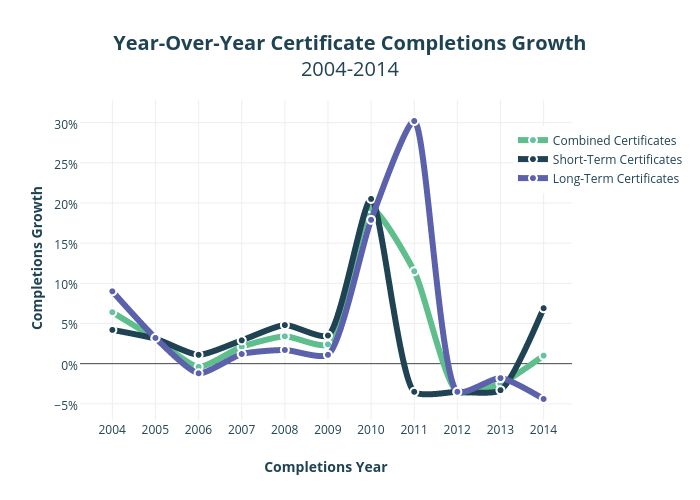 Year-Over-Year Certificate Completions Growth2004-2014 | scatter chart made by Krollins | plotly