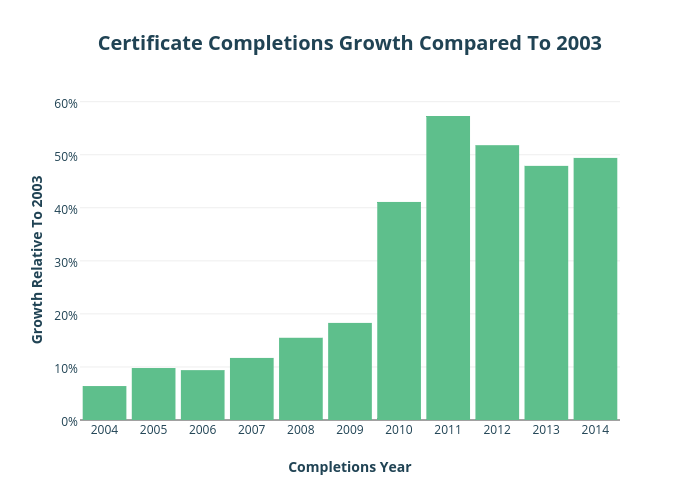 CertificateCompletions Growth Compared To 2003   bar chart made by Krollins   plotly