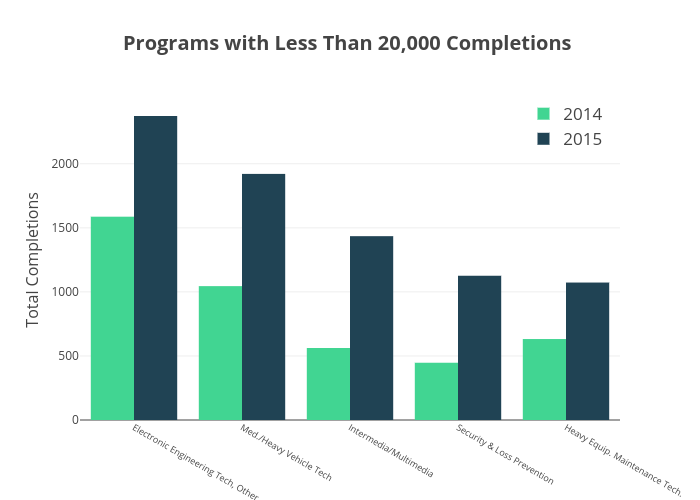 Programs with Less Than 20,000 Completions  | bar chart made by Krollins | plotly