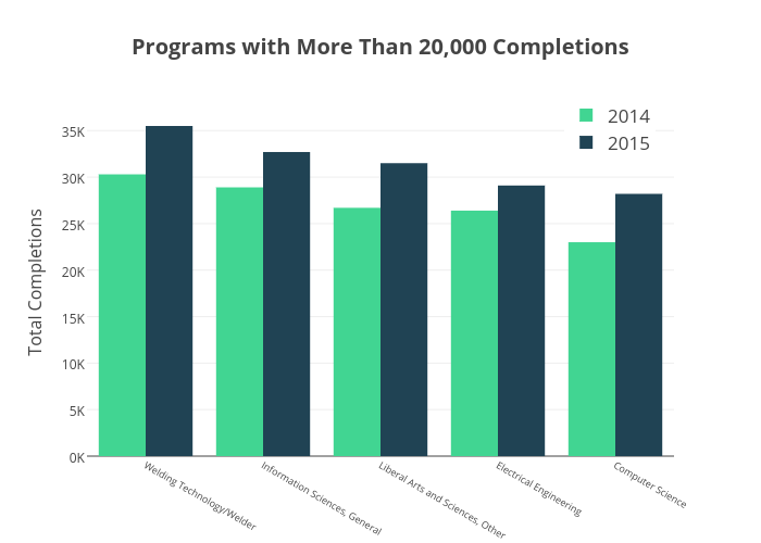 Programs with More Than 20,000 Completions   bar chart made by Krollins   plotly