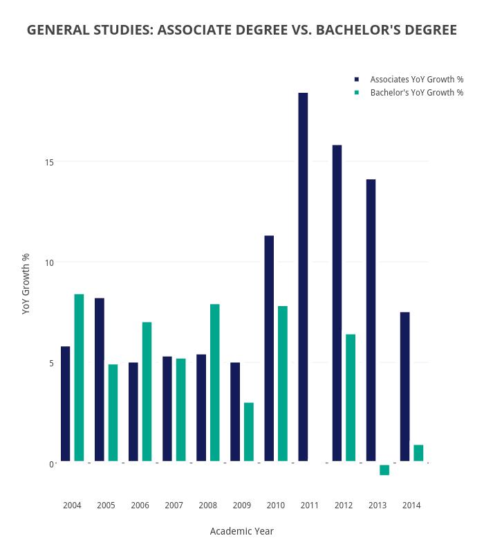 GENERAL STUDIES: ASSOCIATE DEGREE VS. BACHELOR'S DEGREE | bar chart made by Krollins | plotly