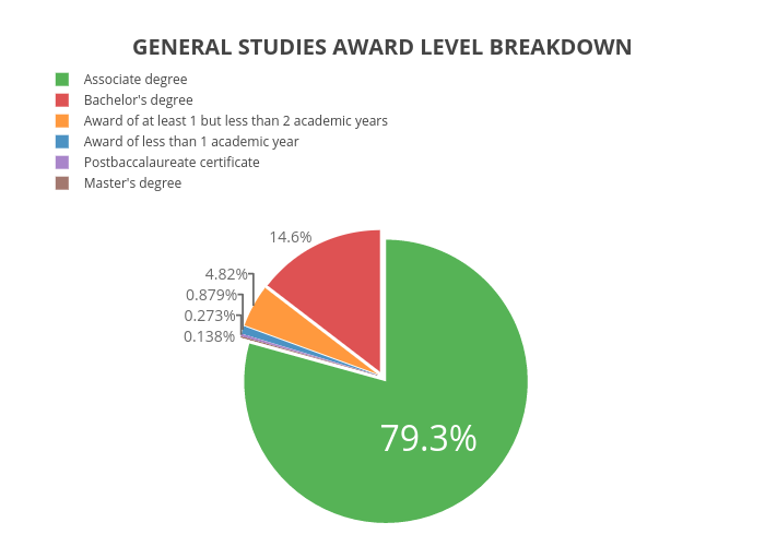 GENERAL STUDIES AWARD LEVEL BREAKDOWN | pie made by Krollins | plotly
