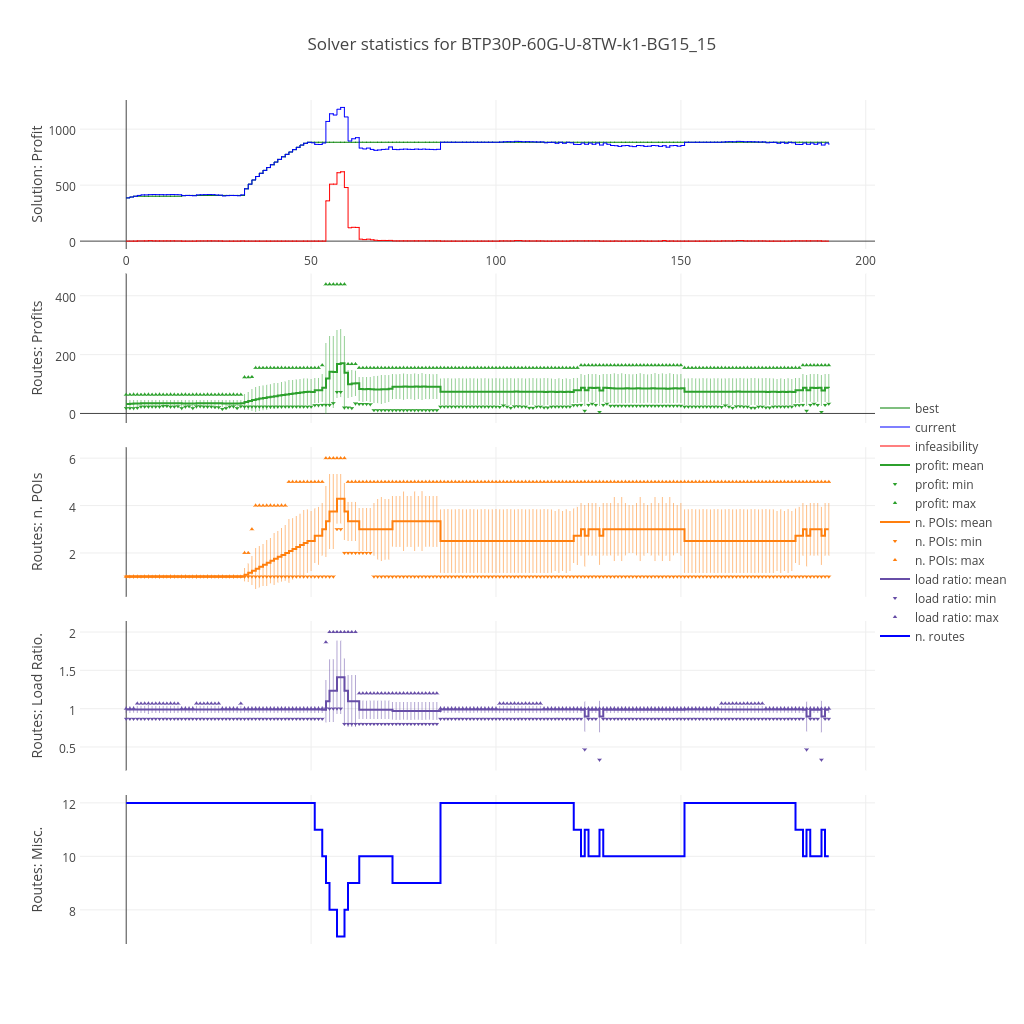 solver statistics for btpp g u tw k bg line chart solver statistics for btp30p 60g u 8tw k1 bg15 15 line chart made by lmolr plotly
