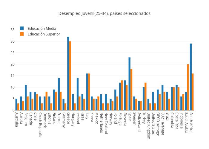 Desempleo Juvenil(25-34), países seleccionados   bar chart made by Lasituacioncep   plotly