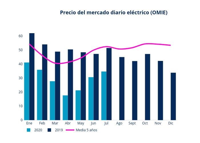 Precio del mercado diario eléctrico (OMIE)   bar chart made by Laurasanta   plotly