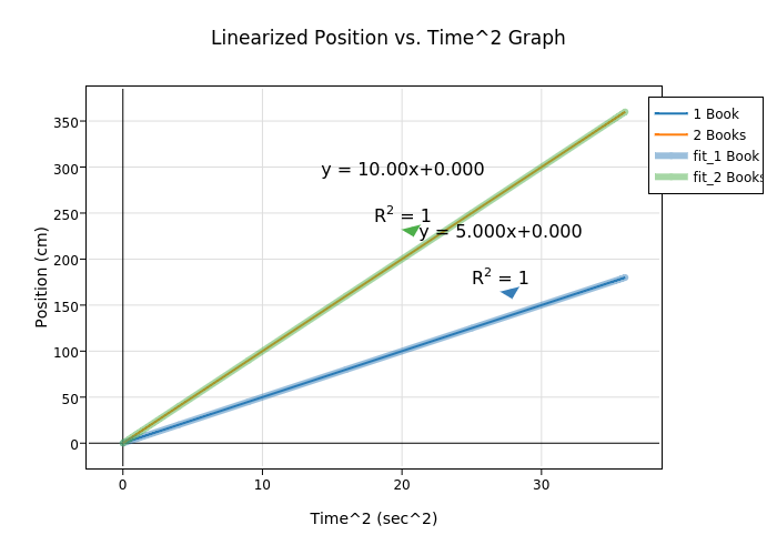 Position Vs Time Graph Worksheet how to plot a distance time graph ...