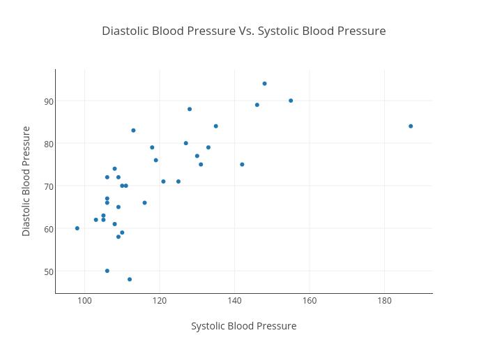 Diastolic Blood Pressure Vs Systolic Blood Pressure Scatter Chart