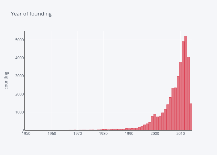 Year of founding   bar chart made by Lehak_narnauli   plotly
