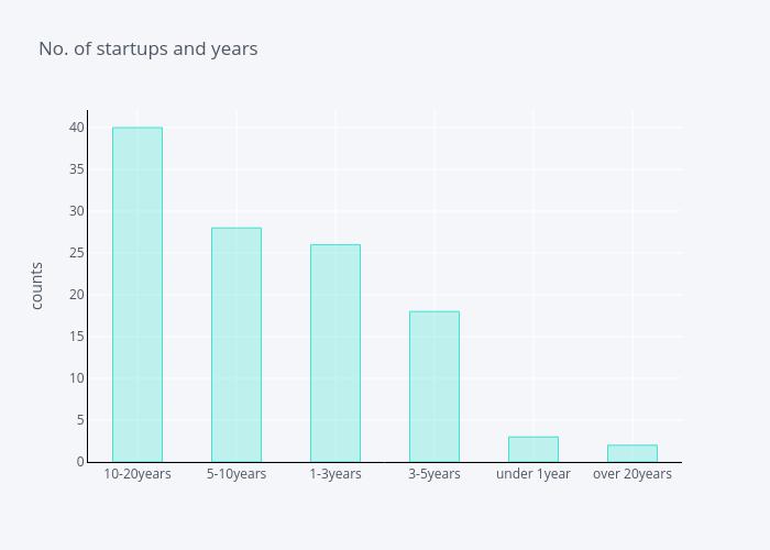 No. of startups and years   bar chart made by Lehak_narnauli   plotly