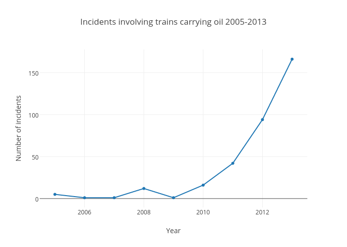 Incidents involving trains carrying oil 2005-2013