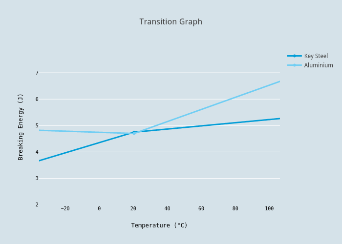 transition graph scatter chart made by lightstara10101 plotly