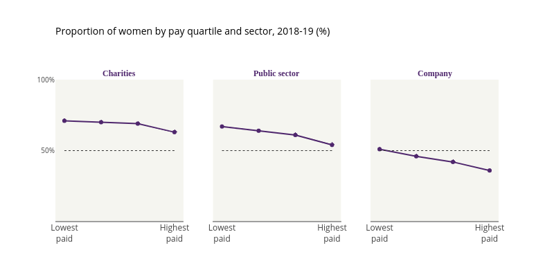 Proportion of women by pay quartile and sector, 2018-19 (%)   scatter chart made by Lisa_hornung   plotly