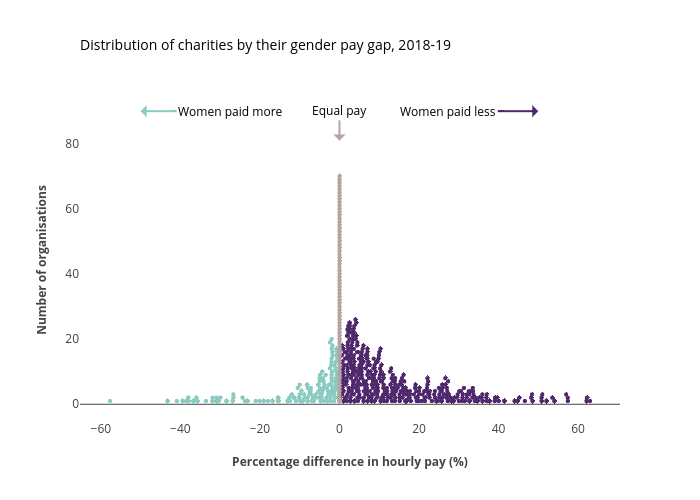 Distribution of charities by their gender pay gap, 2018-19 | scatter chart made by Lisa_hornung | plotly