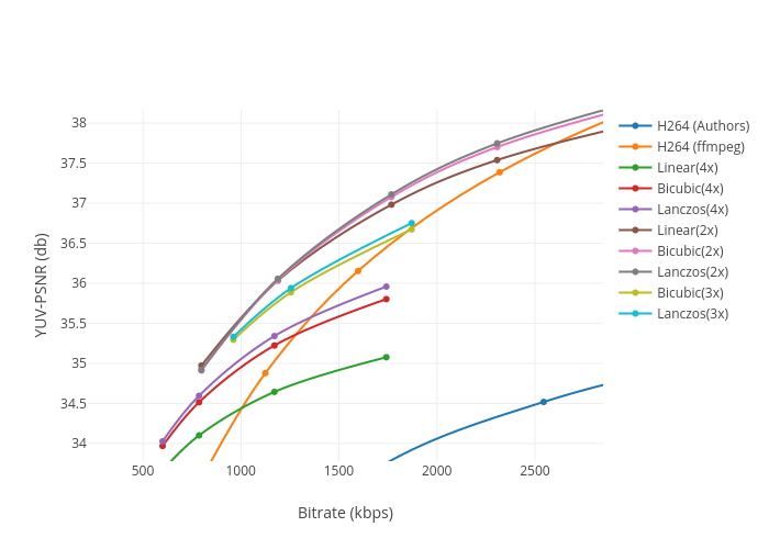 YUV-PSNR (db) vs Bitrate (kbps) | scatter chart made by