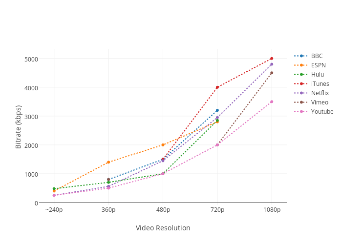 Bitrate (kbps) vs Video Resolution | scatter chart made by
